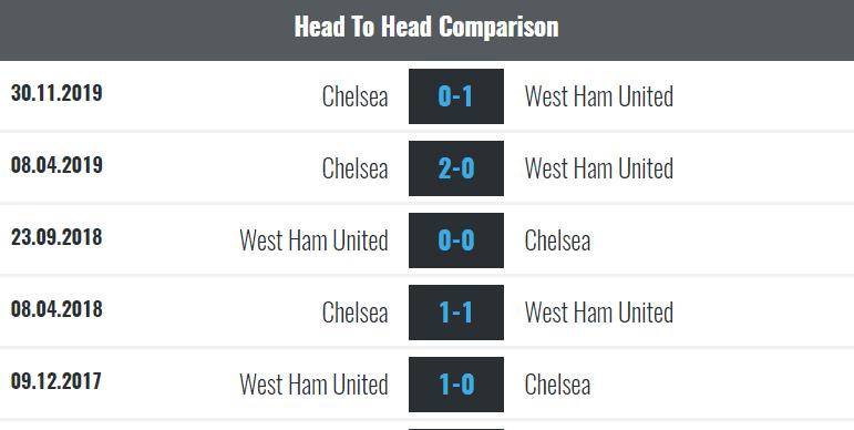 Lịch sử đối đầu West Ham vs Chelsea