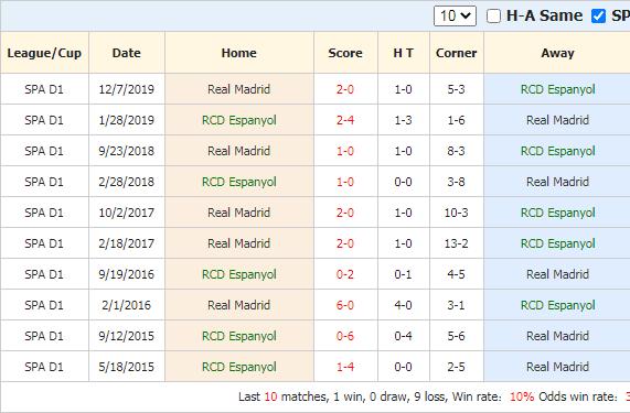Thành tích đối đầu Real Madrid vs Espanyol