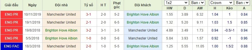 Thống kê đối đầu giữa 2 đội Brighton vs MU