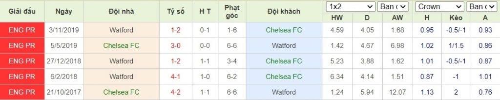 Thống kê đối đầu giữa Chelsea vs Watford