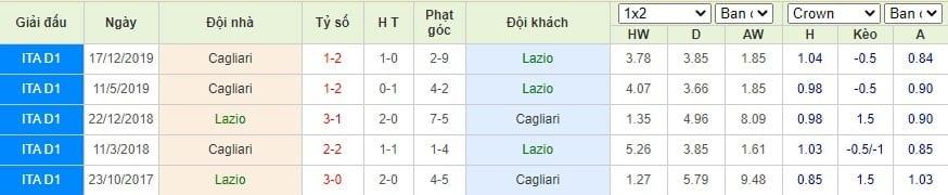 Thông tin đối đầu Lazio vs Cagliari