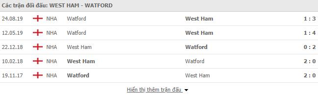Thông tin đối đầu West Ham vs Watford